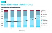 sate of the wine industry